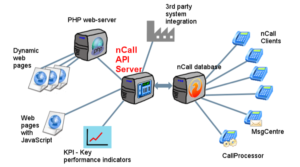 nCall API Server diagram