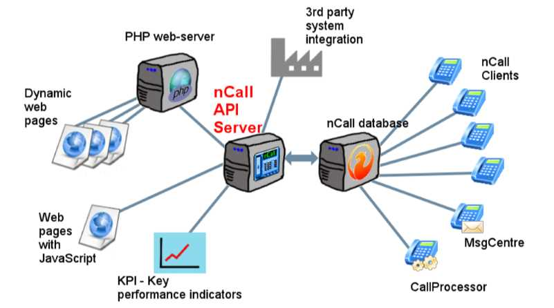 nCall API Server Diagram