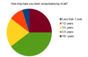 How long using nCall?