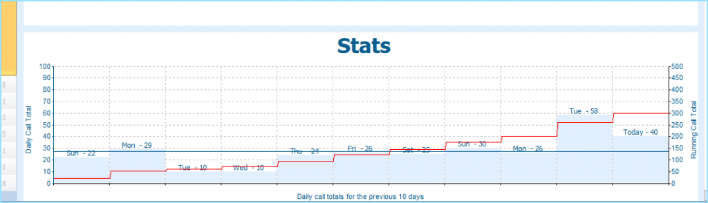 Call performance statistics are a core feature of the nCall client software
